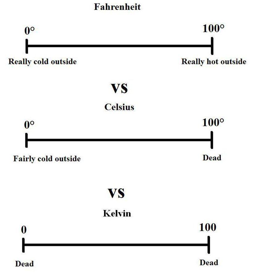 Fahrenheit vs Celsius vs Kelvin