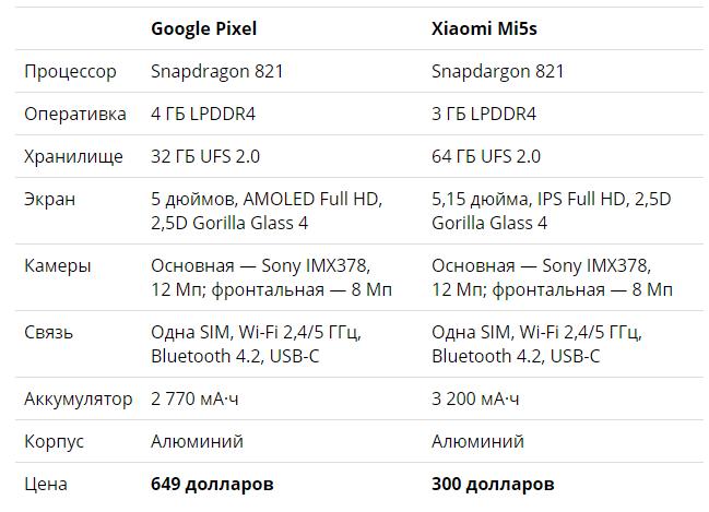 Google vs. Xiaomi