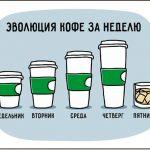 Эволюция кофе за неделю